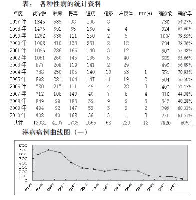 杨浦区中心医院病例门诊各种性病诱惑临床性感分析bj韩国舞热图片