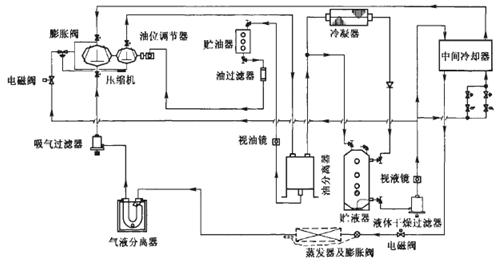 68kw.该冷库制冷系统的原理图如图1所示