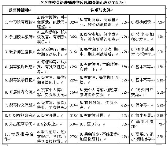 浅谈中国式英语 浅谈体验式学习在小学英语教学中的应用 本文档属于精品文档、课件类技术资料,转载请联系作者.