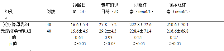农村居民的消费结构分析与预测