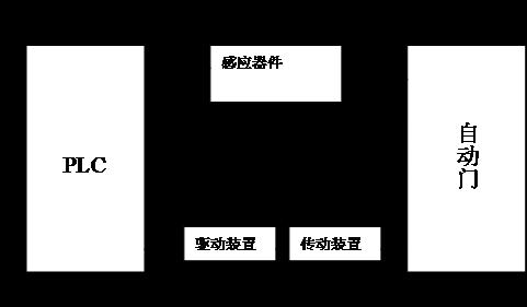 基于plc的自动门控制系统设计