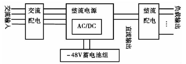 电源输入和输出均采用双路,起到1 1保护作用平时由交流经整流模块对