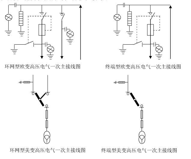 以免箱变受潮,电缆接线时,防护层和屏蔽层需分别接地,保证可靠,并进行