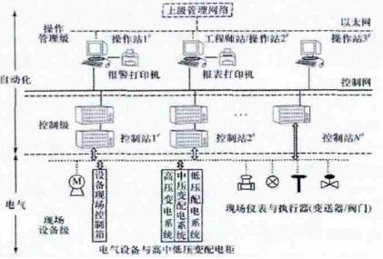 海尔智能家居产品部组织结构