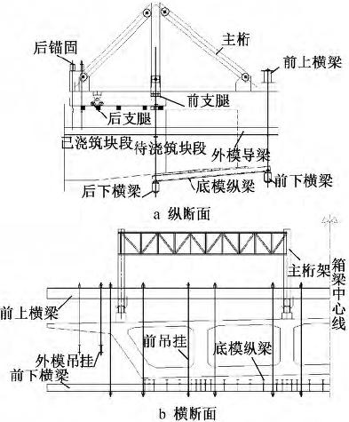 关键词:桥梁;挂篮结构;适用性;施工工艺           引言