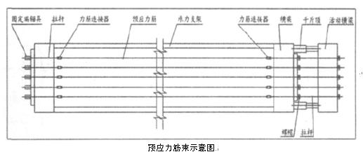 对混凝土建筑结构的检测方法           (1)钻芯法主要就是对建筑物外