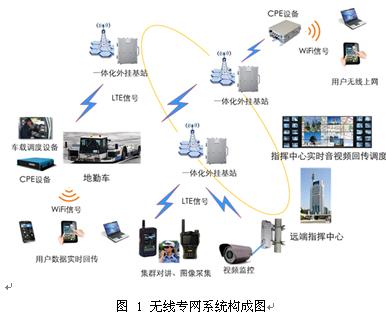 无线专网在智慧交通建设中的应用研究
