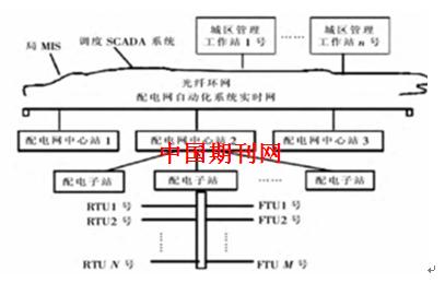 配电网自动化系统结构图见图1