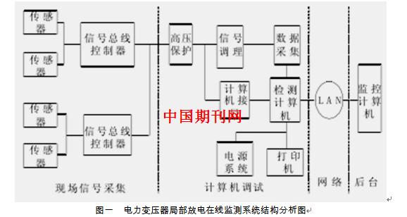 电力变压器局部放电在线监测技术之研究