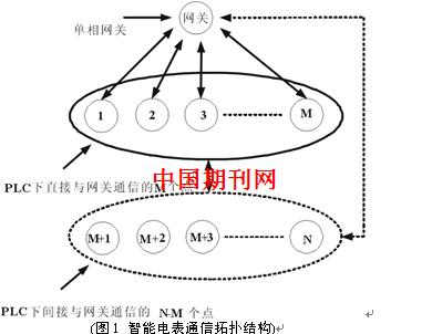 """(2)任意两个节点间可以通信,不存在所谓的通信""""孤岛""""现象."""
