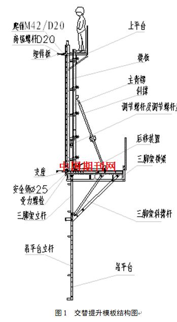 1计算荷载           墩身长边侧模板如下图所示,h200木工字梁间距27