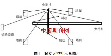 内拉线抱杆组立电力铁塔施工工艺研究