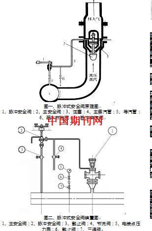 脉冲式安全阀工作过程及常见问题 王俊杰图片