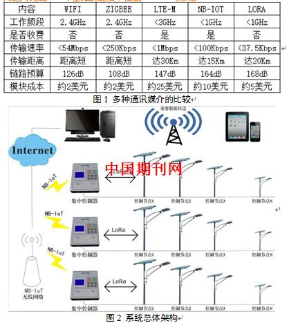 由mcu对电能量参数(如:电流,电压,有功功率,无功功率,功率因数,频率