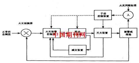 研究对象组织结构图