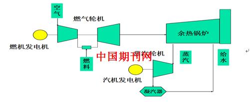 燃气电厂电气控制系统设计探究 曲晟霆