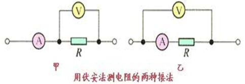 """伏安法测电阻""""中电流表的两种接法"""
