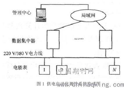 1 软件配置以及断路器接触器           在进行供配电系统监控过程中
