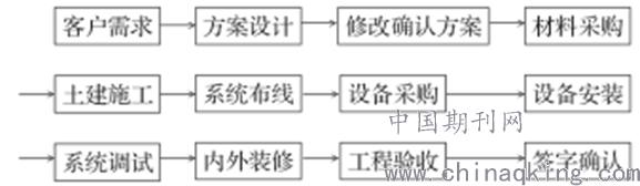 弱电组织结构图