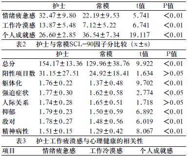 3资料统计分析方法 结果输入spss13