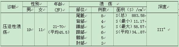胡辽宁 车滕飞 席美玲 江西省肿瘤医院 江西南昌 330029 摘要:目的 探讨人胎盘血浆外治压迫性溃疡的疗效 方法 无菌采取人胎盘血,加入适量含肝素Gey液,远沉得血浆,培养确认无菌后,分装入小瓶,4°C 冰箱保存备用。随机选取合适的压迫性溃疡(°)病例30例,分成A、B、C三组,每组10例。 A组(人胎盘血浆组):创面用N.