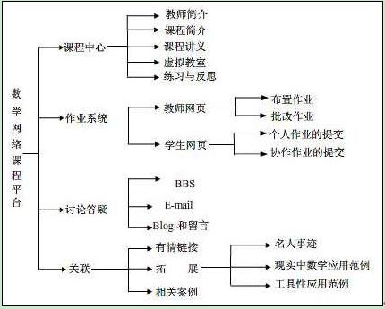 数学分析知识网络结构图