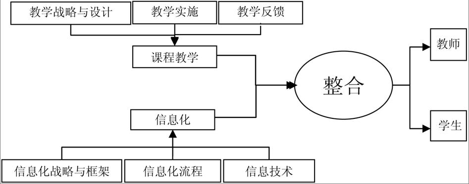 小学语文课程教学与信息技术整合研究