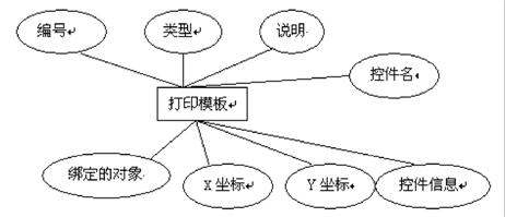诊断模板:诊断模块采用临床经典的诊断病例,以树行结构组织整个诊断