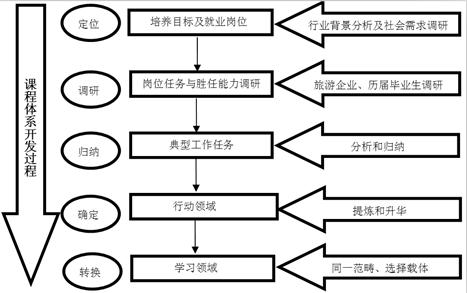课程体系的开发过程