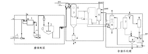 在复合床结构的洗涤冷却室内完成合成气的洗涤冷却和