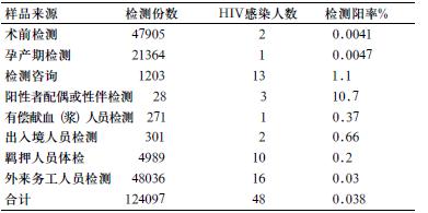 hiv抗体复检检测单_hiv抗体检测费用_hiv抗体检测多少钱_hiv抗体检测阴性_hiv抗体检测 ...