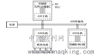 ASI总线的原理和技术特点