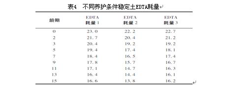 影响edta滴定法测定水泥(石灰)剂量因素分析