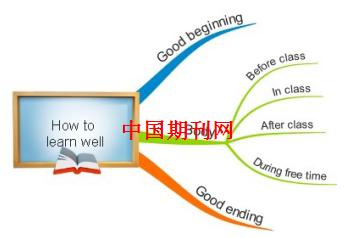 初探思维导图在初中英语课堂中的应用