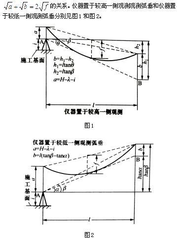 关于输电线路弧垂计算简易计算器的制作和应用