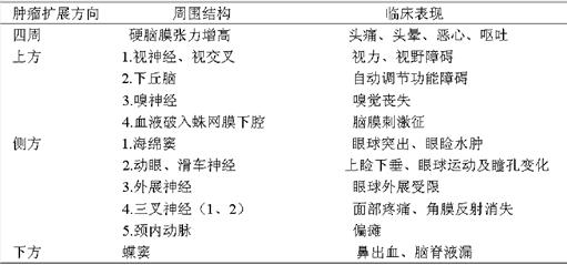 表3 垂体腺瘤卒中时对垂体周围结构和临床表现的关系