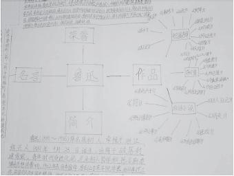 (2)思维导图的绘制有利于学生实施自主,探究,合作学习,促进