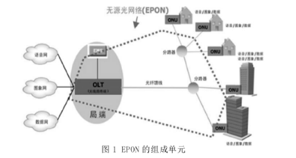 无源光网络的p2mp(点对多点)树形结构,采用了