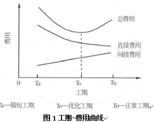 关于对工程造价控制的措施的电大毕业论文范文