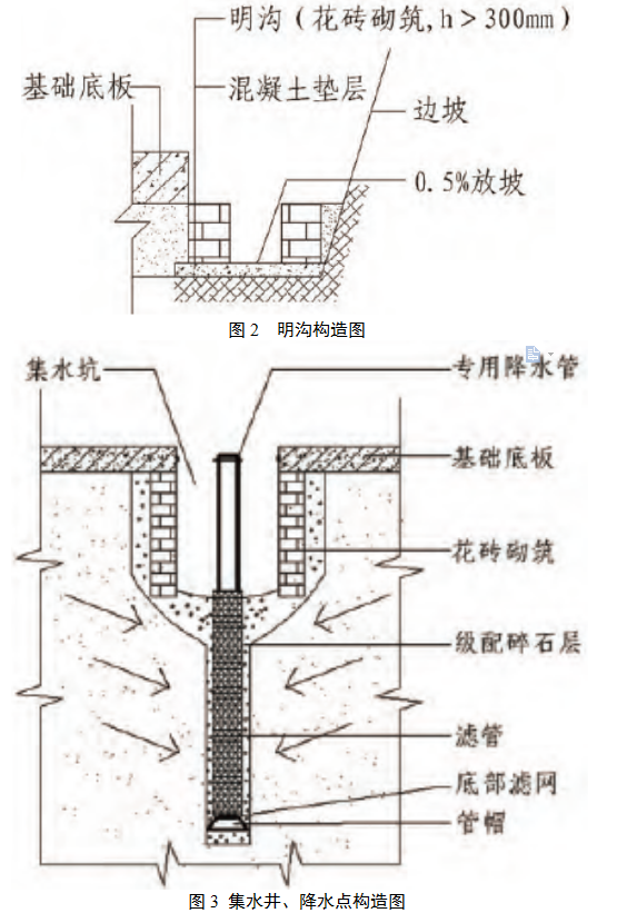 广州市鲁班建筑集团股份有限公司 广东广州 510000 摘要:深基坑降水施工是高层建筑工程施工中的一个关键环节,其施工质量的好坏直接关系到高层建筑的结构安全及整体质量。本文结合工程实例,分析了高层建筑深基坑轻型井点降水技术方案,并对轻型井点降水施工的关键工序进行了详细的介绍。 关键词:高层建筑;深基坑;降水;施工技术 引言 随着我国建筑行业的快速发展以及城市建设的不断进步,高层建筑工程的建设日益增加。在高层建筑施工中,深基坑施工是其中的重点,而深基坑降水作为深基坑工程施工中的关键,其施工技术对建筑物的质量