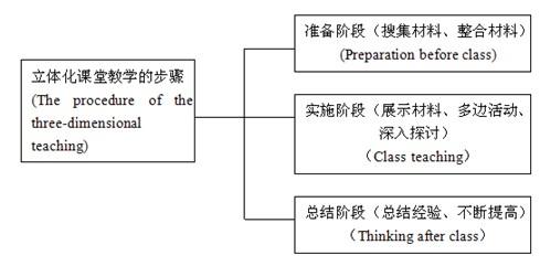 小学五年级英语知识结构图