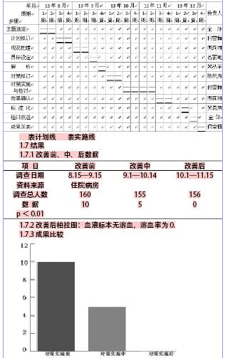 [1]章雪飞等品管圈活动在精神科老年病房基础