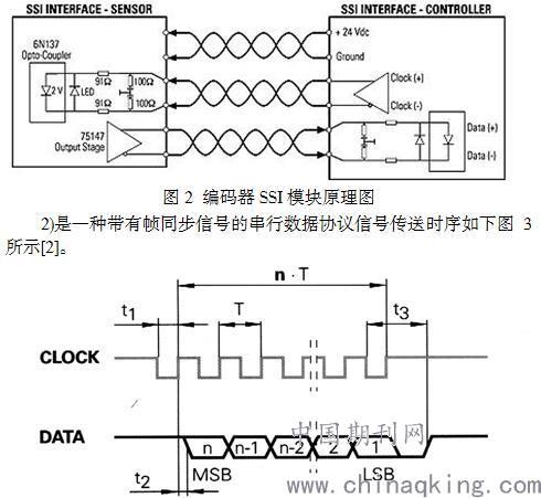 装卸料机模拟机编码器ssi接口的硬件实现