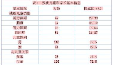 儿童孤独症评定量表