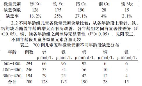 名儿童微量元素检测的临床意义