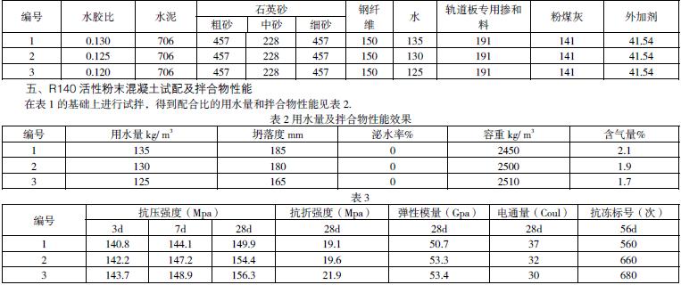活性粉末混凝土(rpc)配合比设计及制品工艺控制