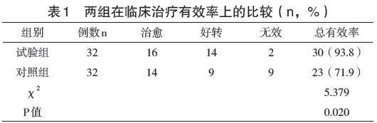 王天胤 (云南省腾冲县人民医院 云南保山 679100)   [ 摘 要] 目的:分析肺结核咯血给予垂体后叶素治疗的临床效果。方法:在2014 年1月至2015 年6月期间我院收治的肺结 核咯血患者中,抽选64 例作为研究对象,按照不同治疗方法分为两个组别,每组各32 例。对照组采用常规治疗,试验组加用垂体 后叶素治疗,观察临床疗效和药物不良反应。结果:试验组治疗有效30 例(93.