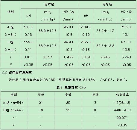 表1 血气分析指标对比图片