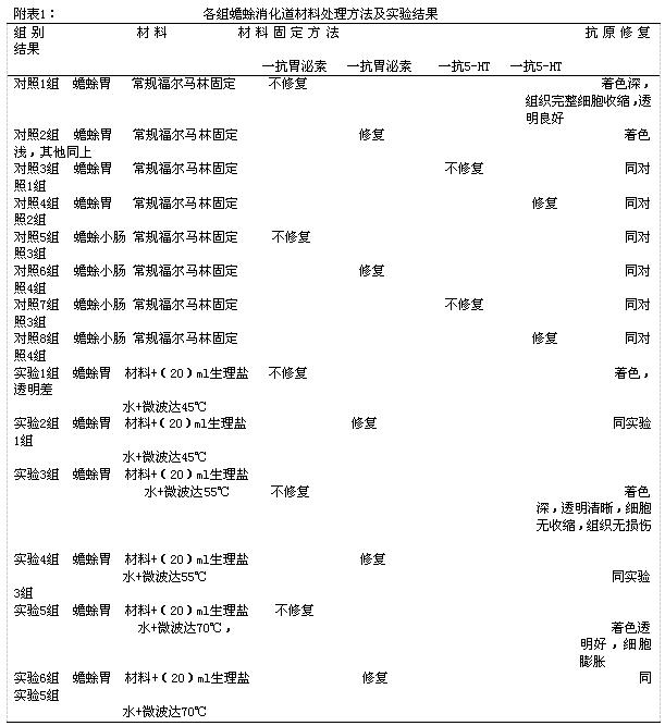 (1.漯河医学高等专科学校 河南 漯河 462000;2.漯河市中心医院 河南 漯河 462000) 摘要:目的:通过比较探讨微波固定在消化道内分泌细胞免疫组化染色中的方法。方法:应用不同强度的微波辐射与常规福尔马林方法固定组织,并石蜡切片免疫组化染色观察。结果:常规福尔马林固定经抗原修复后,经染色内分泌细胞呈棕黄色,不经抗原修复内分泌细胞能着色,用微波辐射低档达45、55、70固定的组织都能被着色。结论:微波固定组织切片染色效果明显优于常规福尔马林固定组织,使固定时间缩短,提示微波固定的材料能很好的