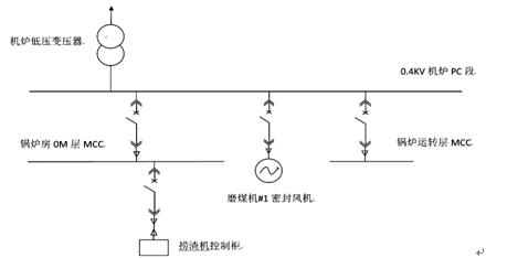 接地故障           以磨煤机#1密封风机为例,该电动机额定电流320a